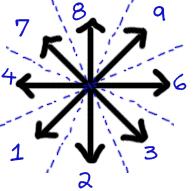 An area radially split into eight zones